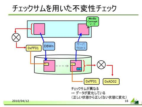 110422_BlockCorrupt.jpg