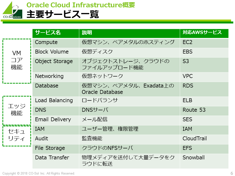 全部俺) Oracle Cloud Infrastructure Advent Calendar 2018