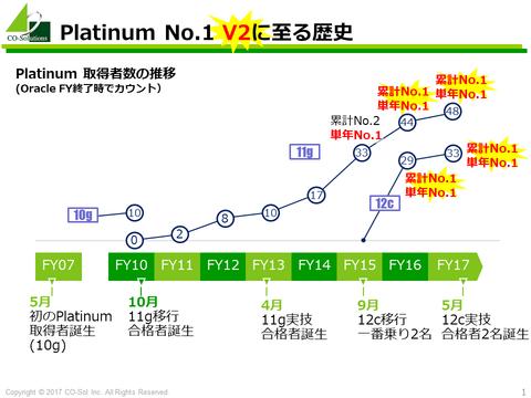 20171124_Platinum_No1_Party_graph.png