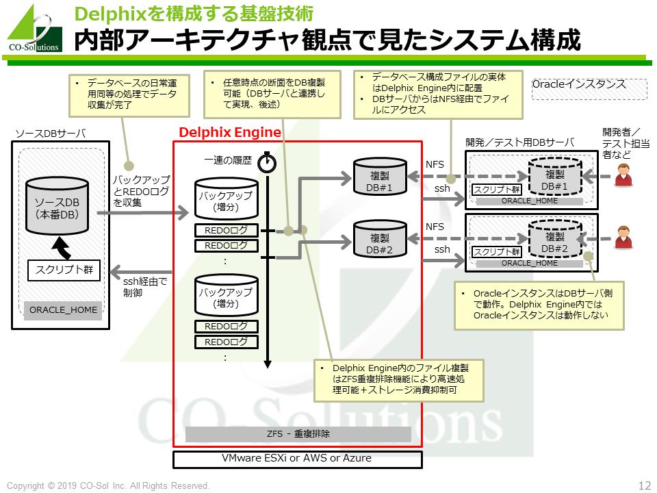内部アーキテクチャ観点で見たシステム構成