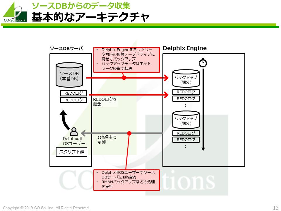 基本的なアーキテクチャ - ソースDBからのデータ収集