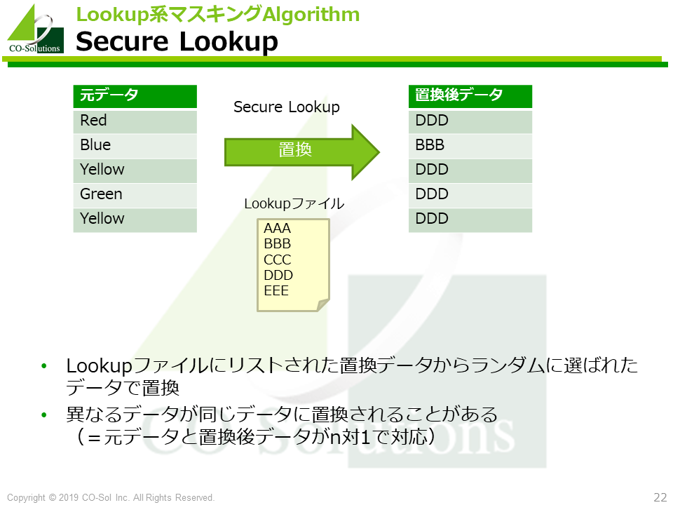 Secure Lookup