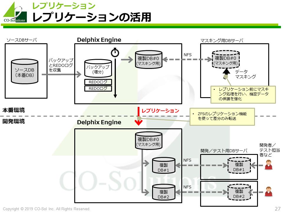 Delphixのレプリケーション機能とシステム構成のパターン