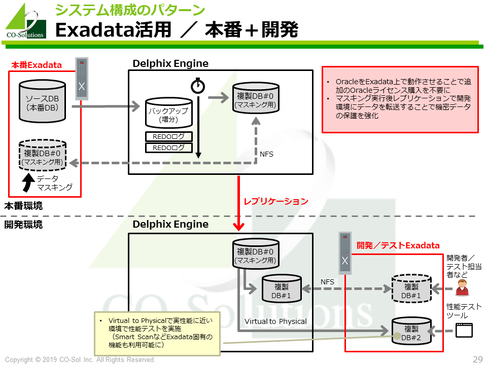 Exadata活用 / 本番+開発