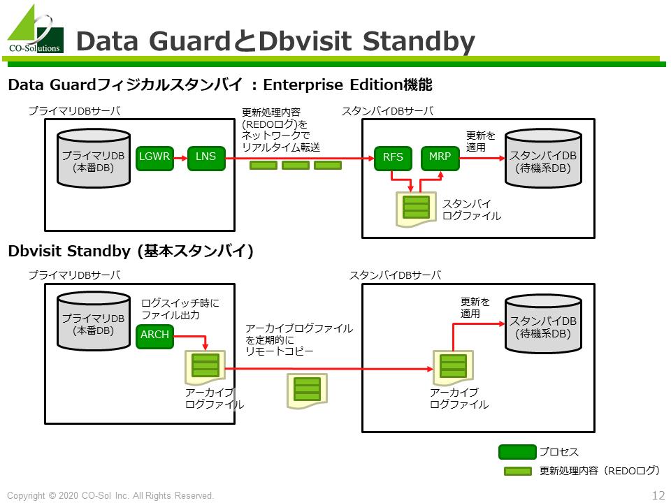 Dbvisit StandbyとOracle Data Guardの比較