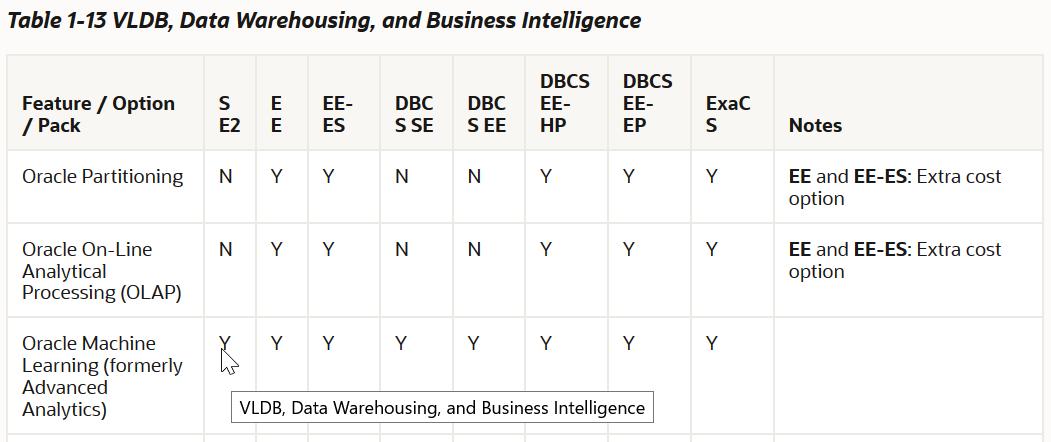 Oracle 19cライセンス緩和 機械学習+地理データがStandard Editionで使用可能に