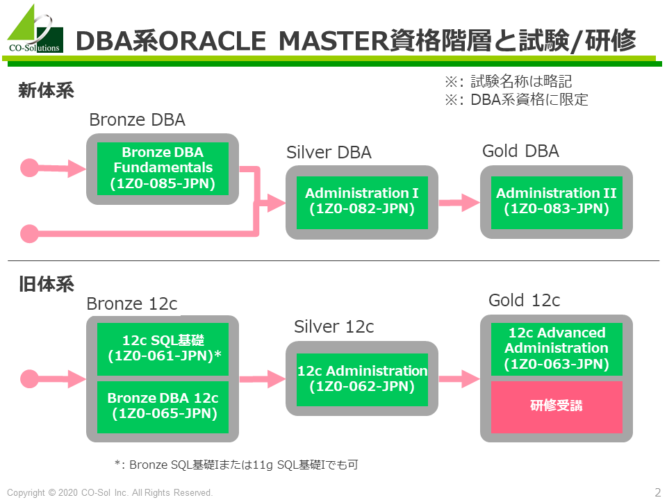 2020年より順次導入されるORACLE MASTER新体系 – 18c/19c対応