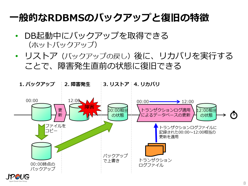 RDBMSのバックアップと復旧について