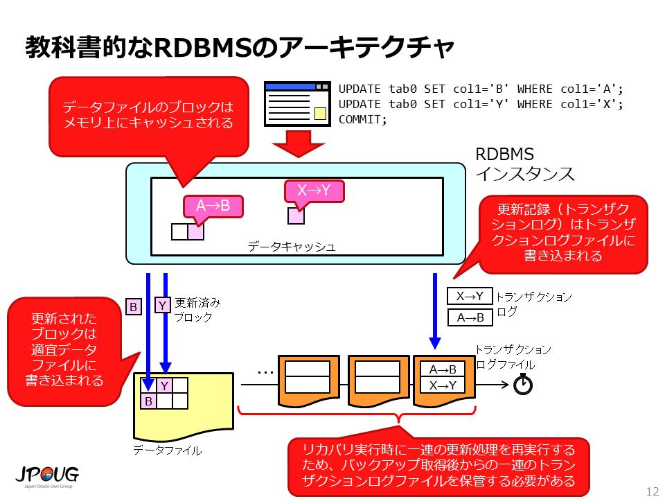 教科書的なRDBMSのアーキテクチャ
