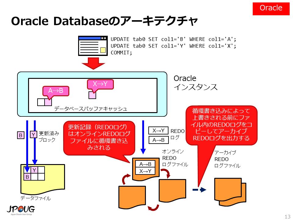 Oracle Databaseのアーキテクチャ