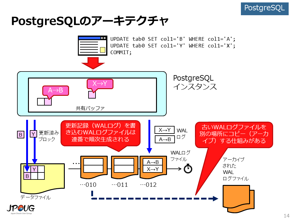 PostgreSQLのアーキテクチャ