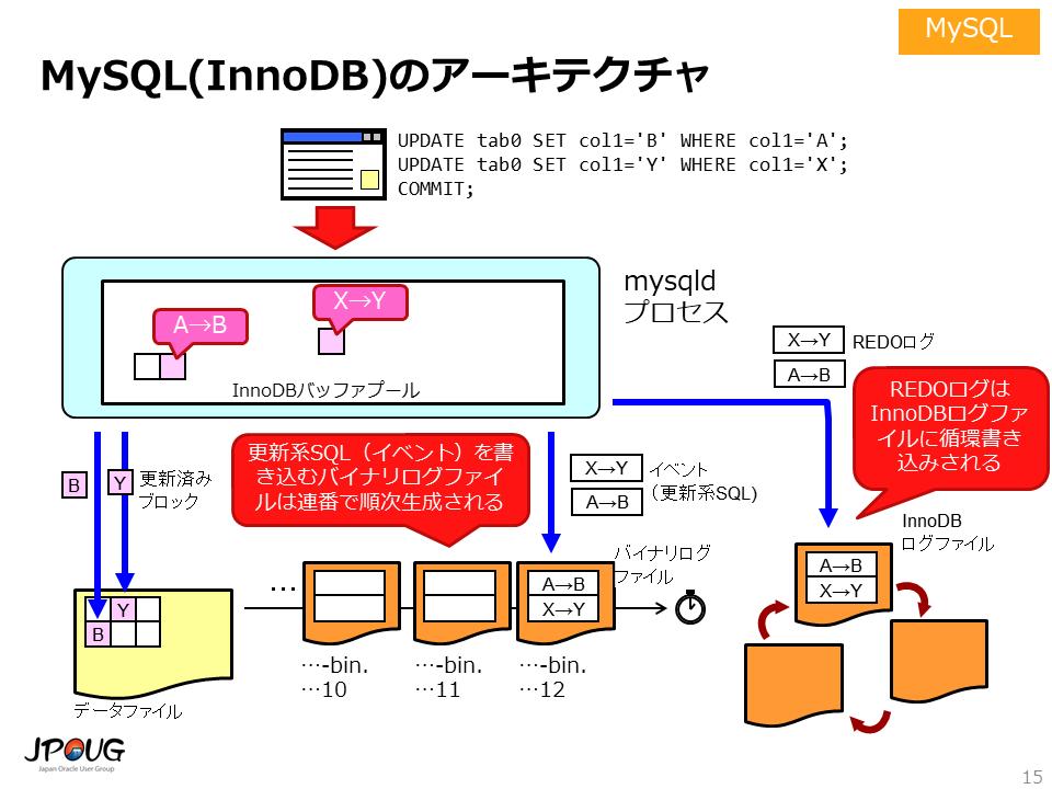 MySQL(InnoDB)のアーキテクチャ