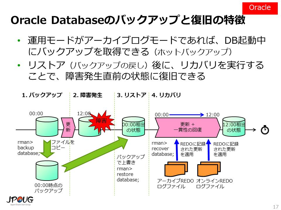 一般的なモデルとしてのOracle Databaseのバックアップと復旧