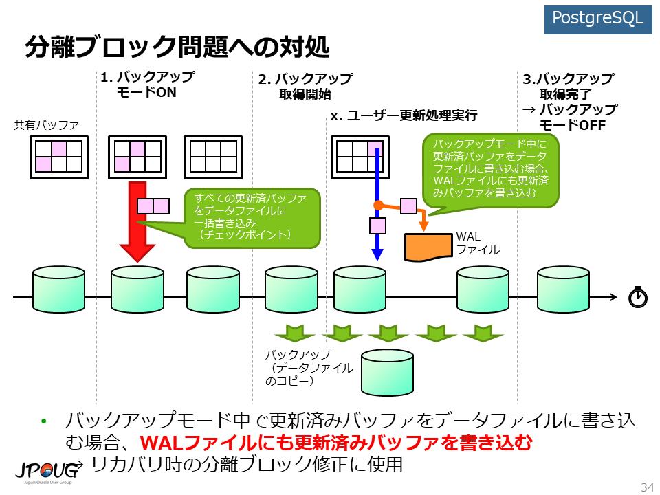 分離ブロック問題へのPostgreSQLの対処