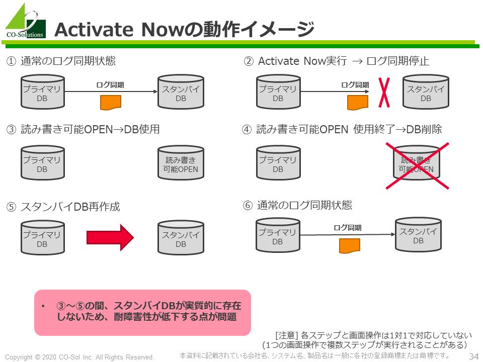 DbvisitスタンバイDB Activate Nowの動作イメージ