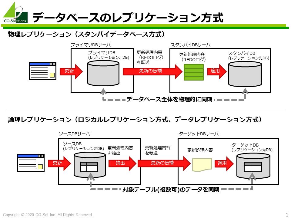 データベースのレプリケーション方式