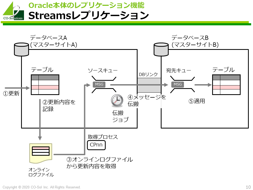 Oracle Streamsレプリケーション
