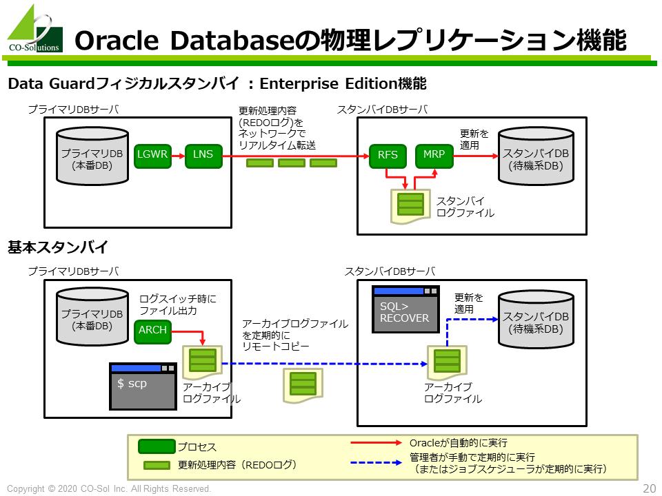 Oracle Databaseの物理レプリケーション機能