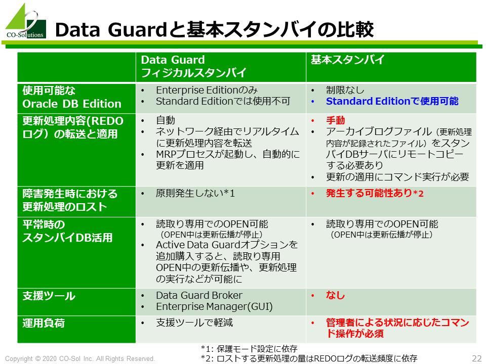 Data Guardフィジカルスタンバイと基本スタンバイの比較