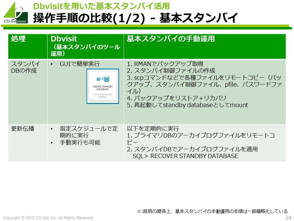 Dbvisitと基本スタンバイの操作手順比較
