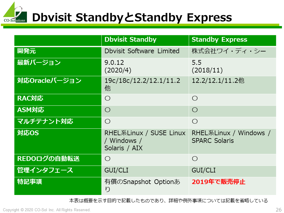 Dbvisit StandbyとStandby Express