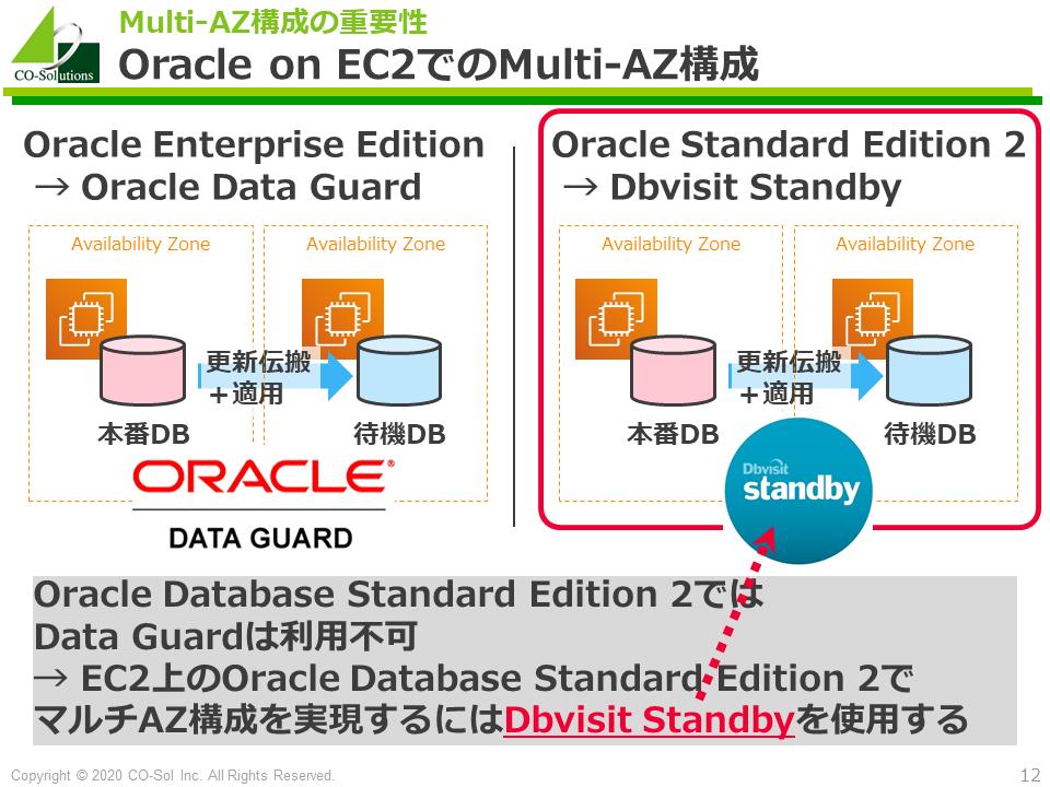 Oracle on EC2でのMulti-AZ構成