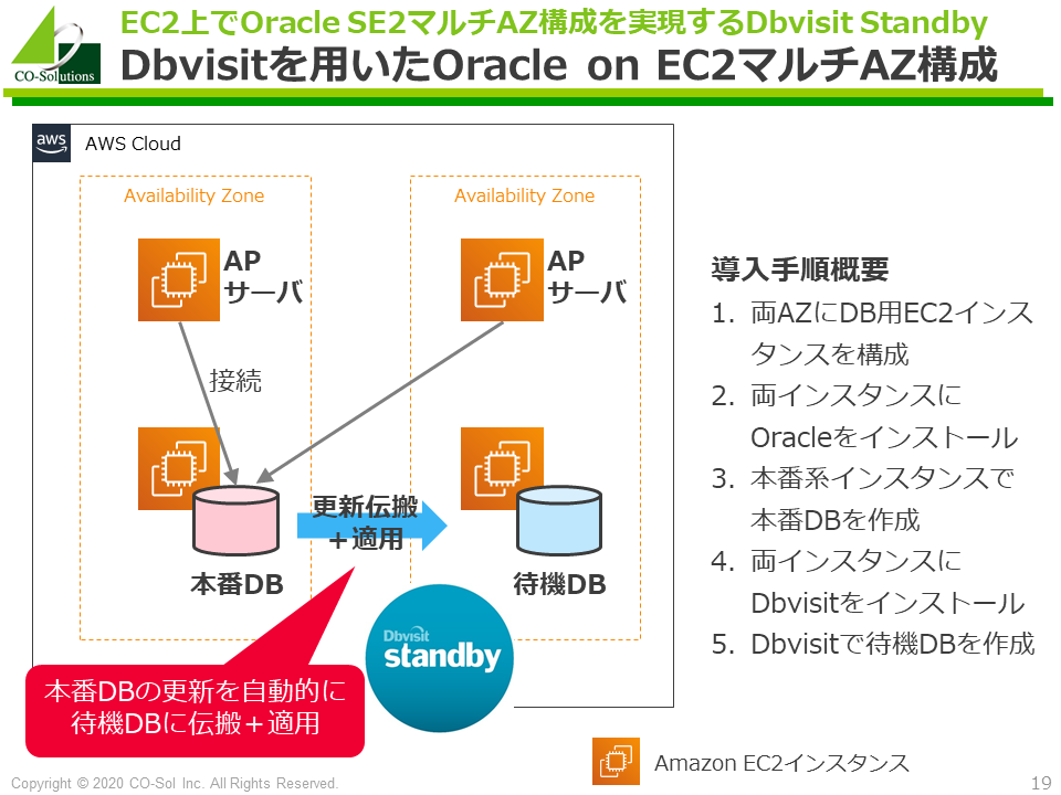 Dbvisitを用いたOracle on EC2マルチAZ構成手順