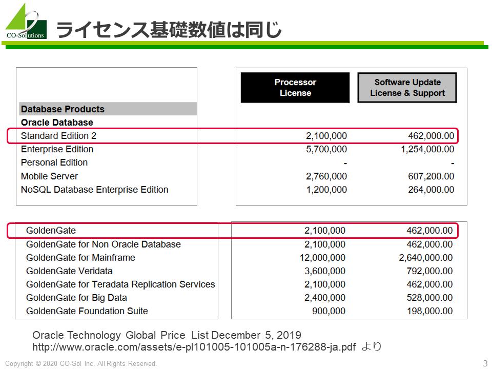 Oracle GoldenGateとOracle Database SE2の単位あたりライセンス価格