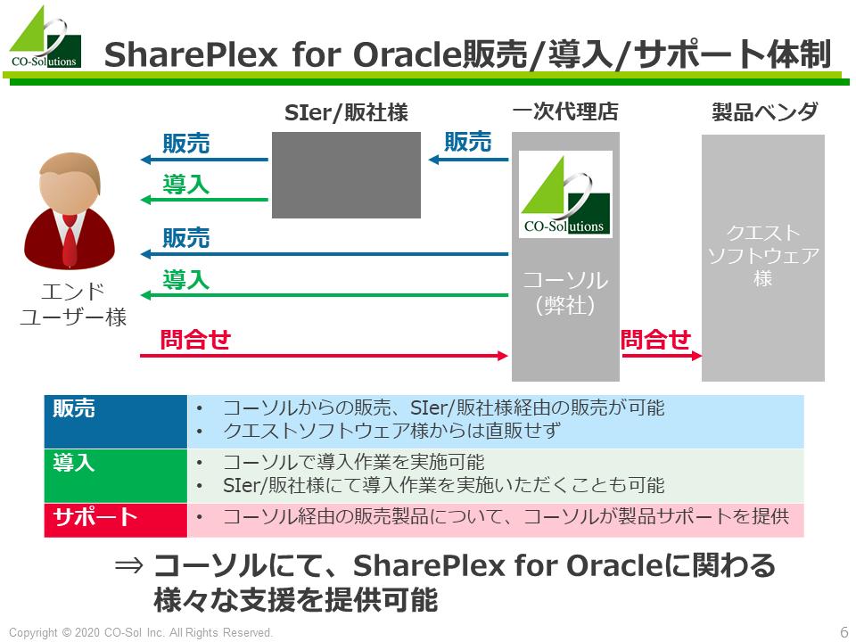 コーソルのSharePlex for Oracle販売/導入/サポート体制