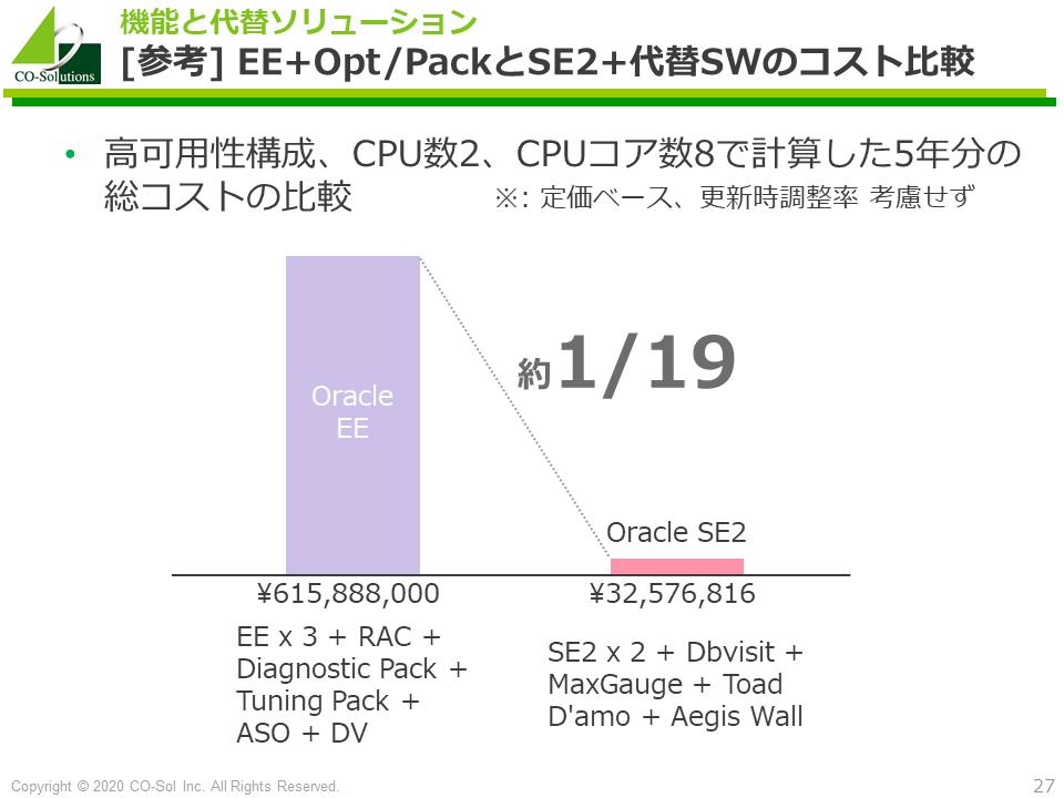 10/20 Oracleライセンスコスト削減オンラインセミナーのお知らせ