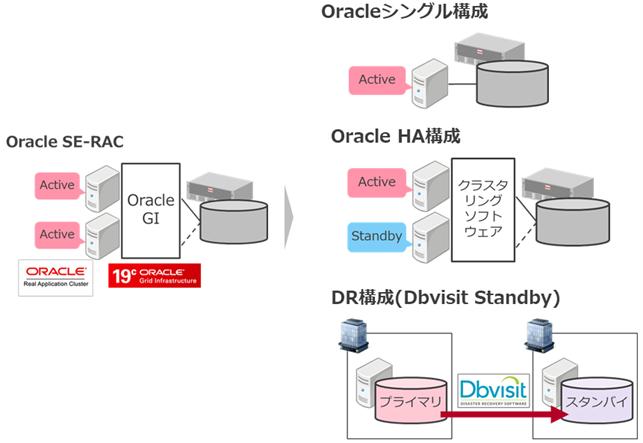 コーソル、オンラインセミナーを2021年8月25日(水)に開催 『19cで廃止!SE-RAC後継ソリューションの比較』 ~ Oracleアップグレード時の高可用性実現のポイントを提案~